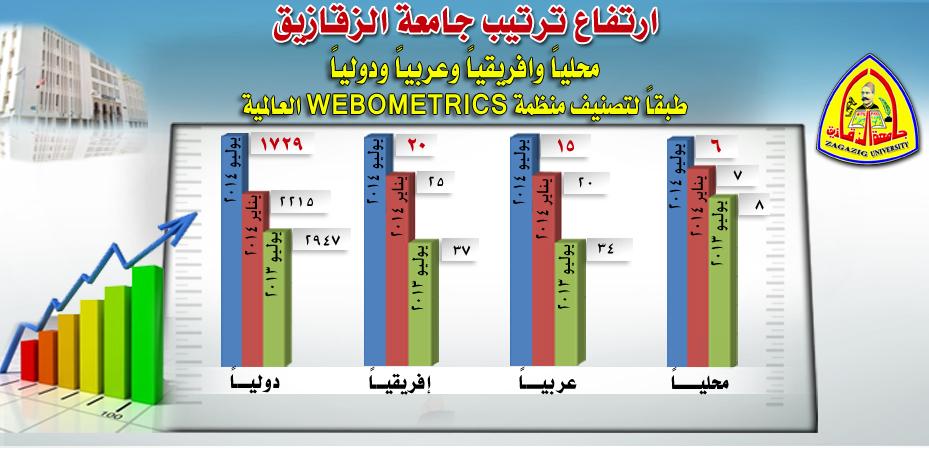 ارتفاع ترتيب جامعة الزقازيق محلياً وافريقياً وعربياً ودوليا